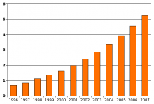 Wikipedia diagram: Increase in autism in US boys age 6-17, from 1969 to 2007.