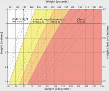 Table to judge your own BMI easily. Wikipedia by InvictalHOG, Public domain.